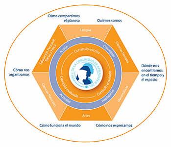 Modelo transdisciplinario